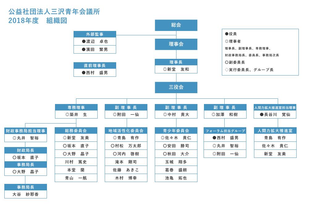 三沢青年会議所 組織図